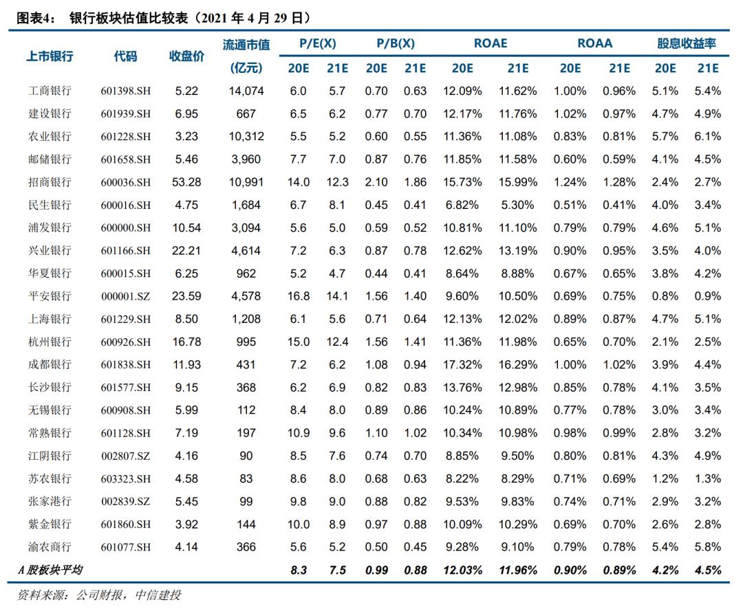 【中信建投金融】兴业银行2021一季报点评:息差稳中收强、资产质量向好,长短兼备,性价比突出