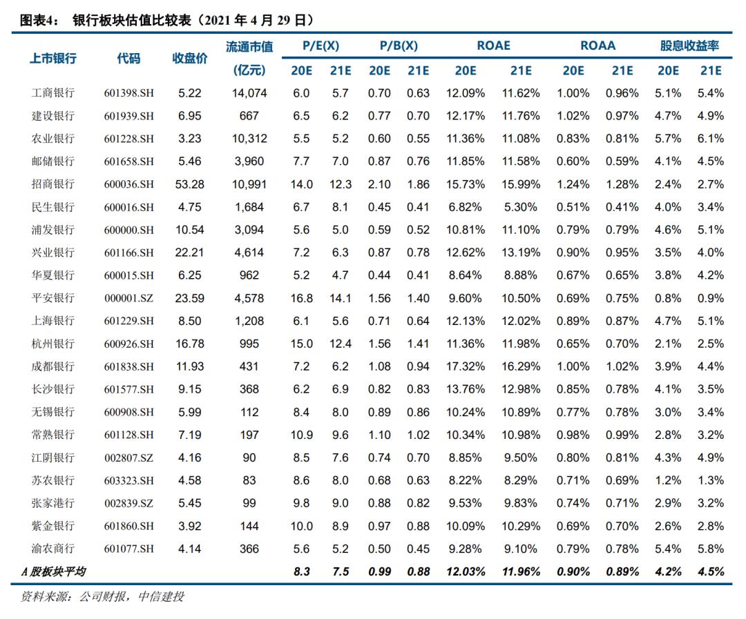 【中信建投金融】无锡银行2021一季报点评:不良关注实现双降,看好后续业绩释放