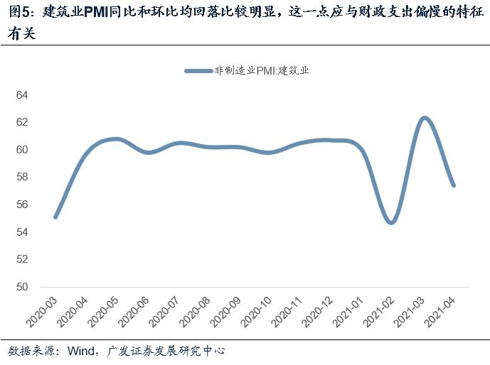 【广发宏观郭磊】4月PMI数据的结构指向