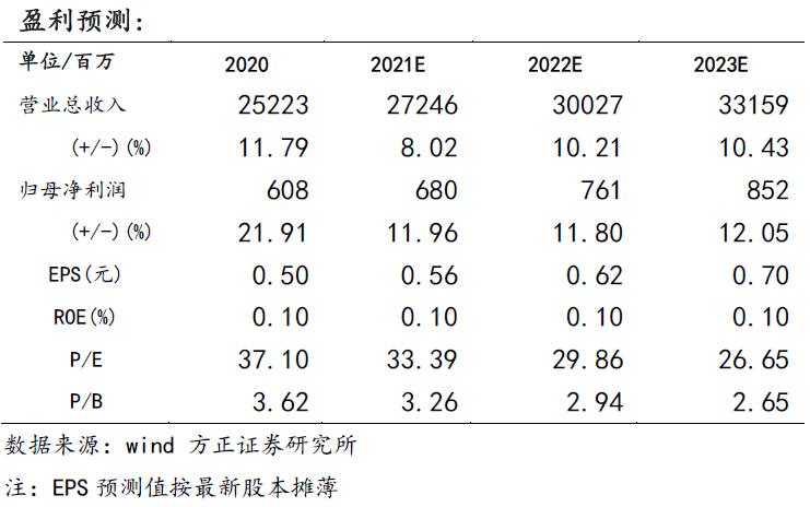 【光明乳业一季报点评:液态奶需求旺盛带动收入高增,全国化战略稳步推进—方正食品饮料210429】