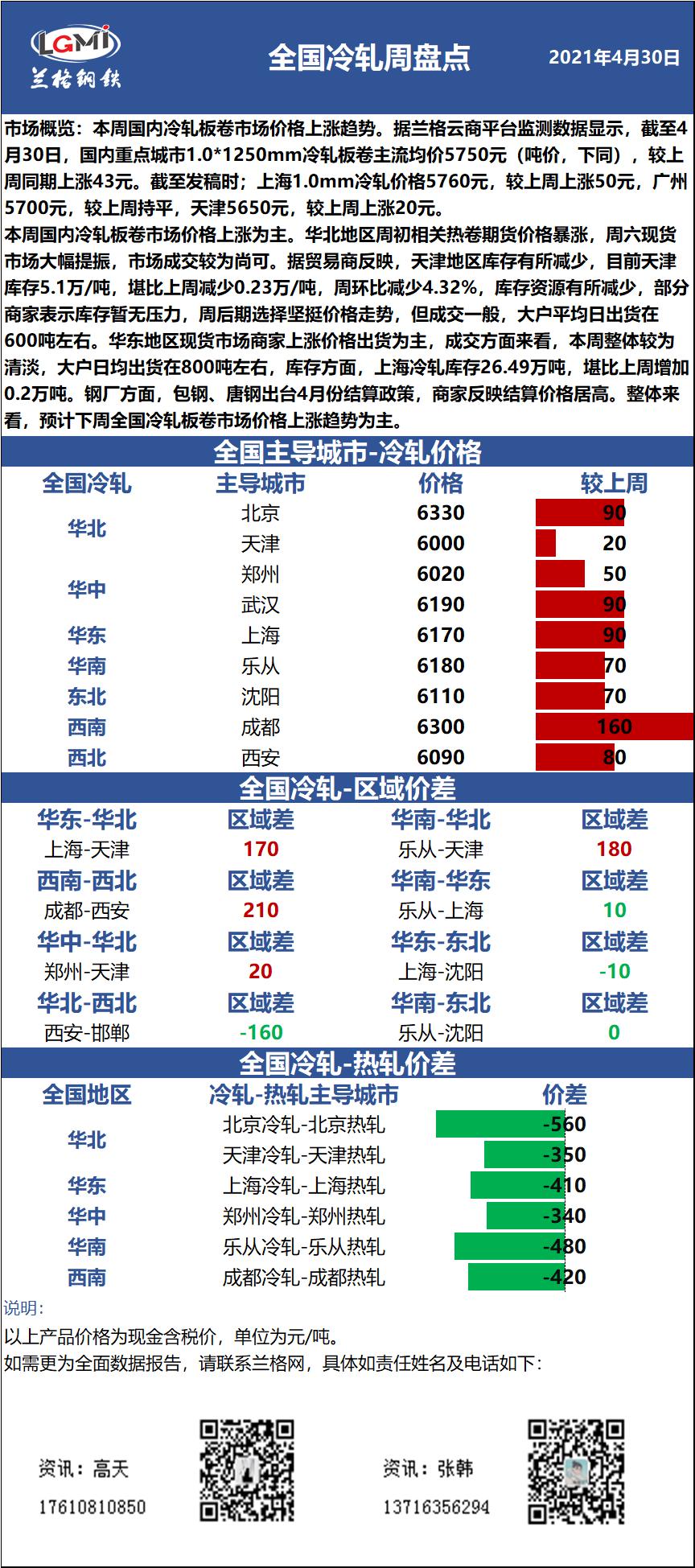 兰格冷轧板卷周盘点:冷轧价格上涨运行 下周继续上行