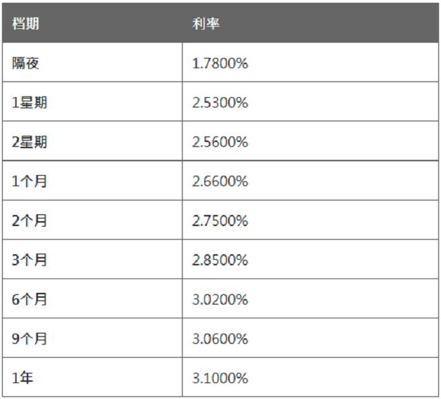 4月30日香港银行同业人民币拆息HIBOR