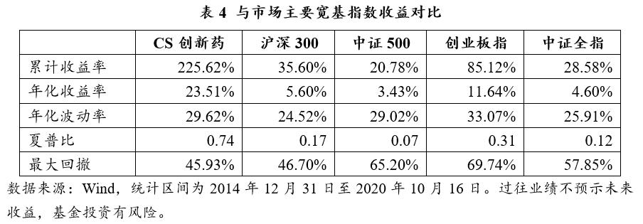 再谈创新药指数指数投资价值分析