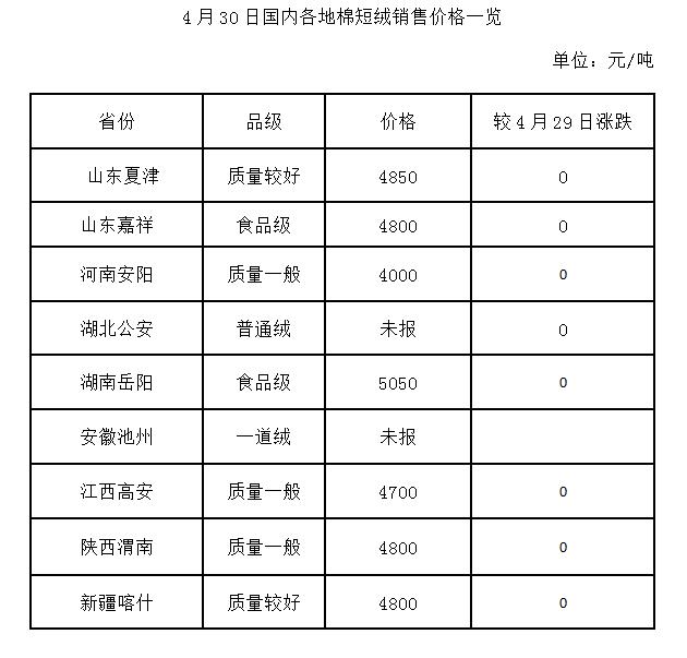 4月30日国内棉副价格一览