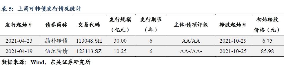 【东吴固收李勇|转债】 转债有无核心资产? 20210430