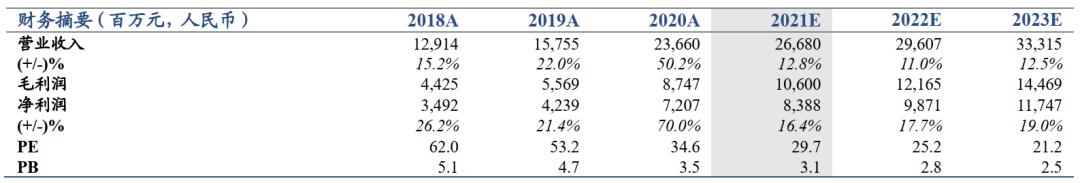 【国君非银】财富管理及衍生品是业绩亮点——中金公司2021年一季报业绩点评