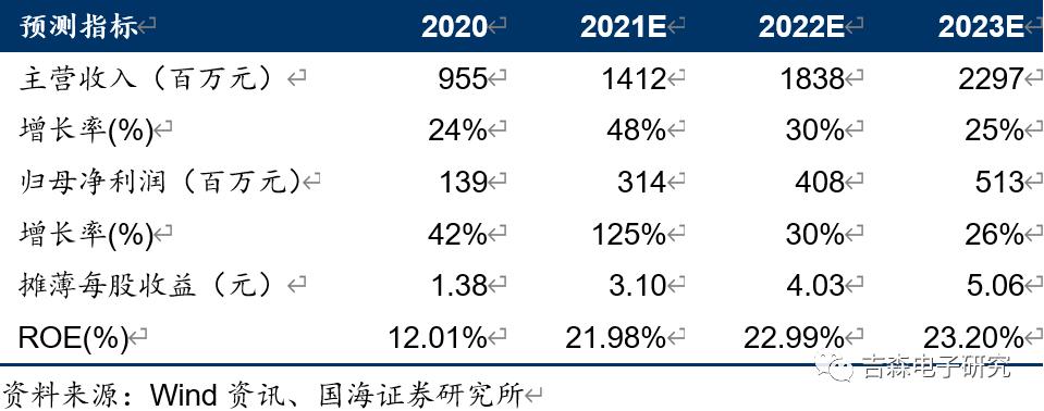 【公司点评】新洁能:2021Q1业绩同比+207.88%,量价齐升助力快速爆发