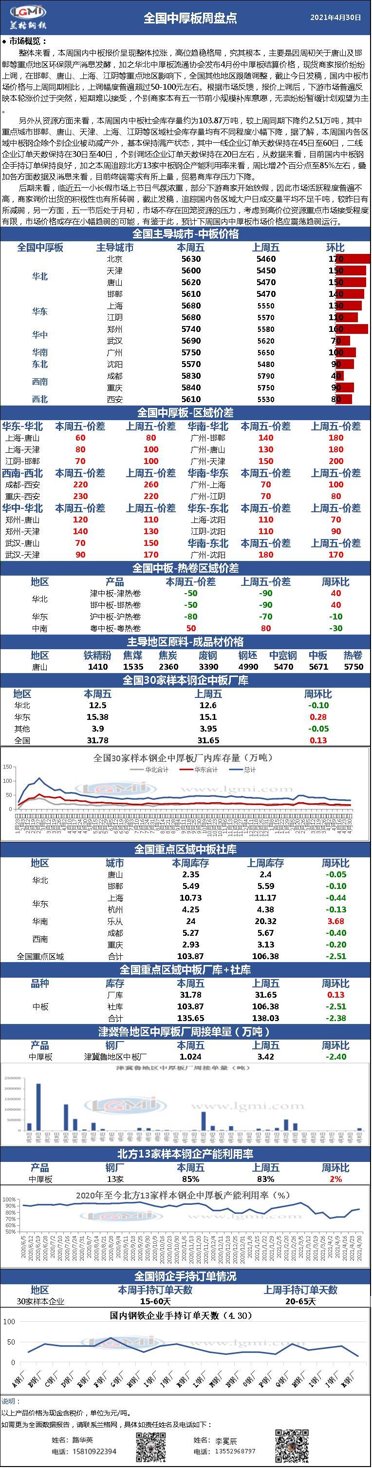 兰格中厚板周盘点(4.30):本周中板价格整体拉涨 五一节前备货意愿较差 节后或高位趋弱走势