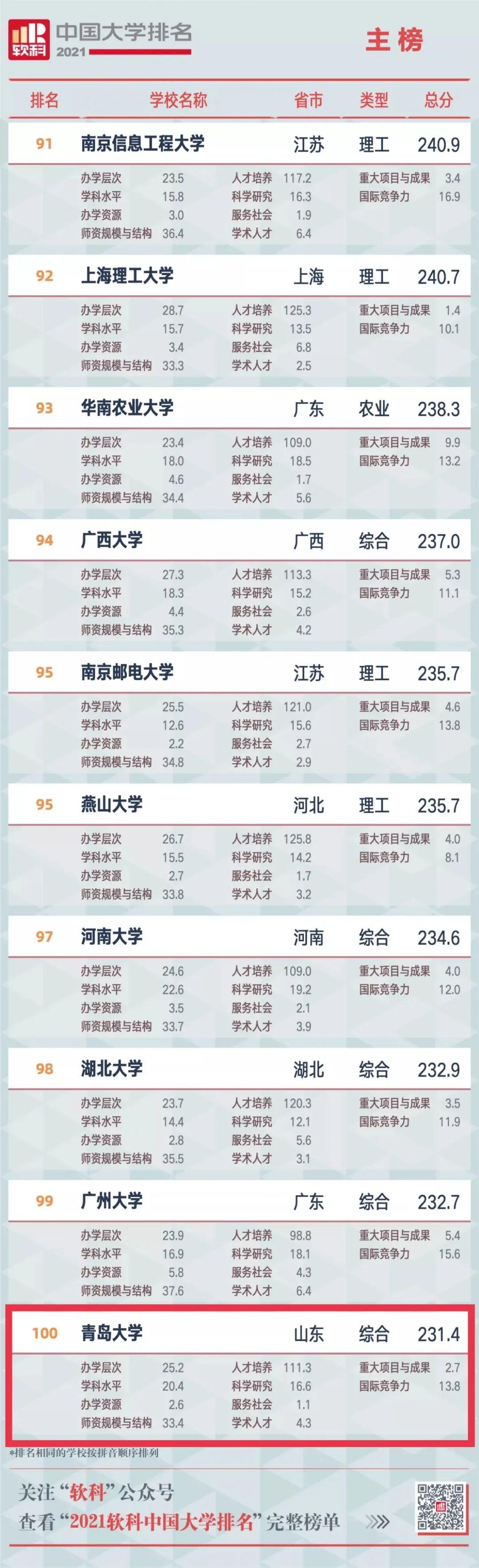 """""""2021软科中国大学排名""""发布,青岛大学首次跻身百强!"""
