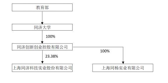 同济科技控股股东拟无偿划转1.46亿股 实控人将由教育部变为上海杨浦区国资委