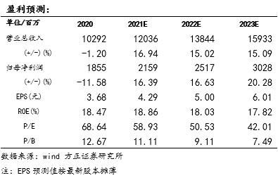 【古井贡酒年报及一季报点评:20全年收入基本持平,重新出发迈向双百亿—方正食品饮料210430】