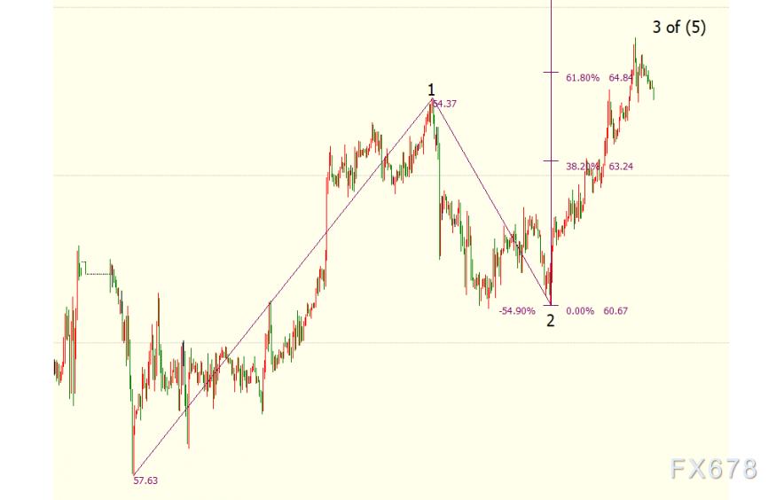 NYMEX原油上看66.43美元