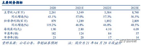 【华创计算机王文龙团队】点评|金山办公:收入利润大超预期,订阅高增保障增长