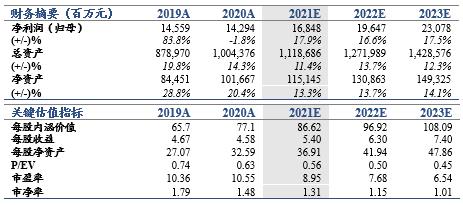 【国君非银】投资表现超预期,人力驱动模式亟待转型——新华保险2021年一季报业绩点评