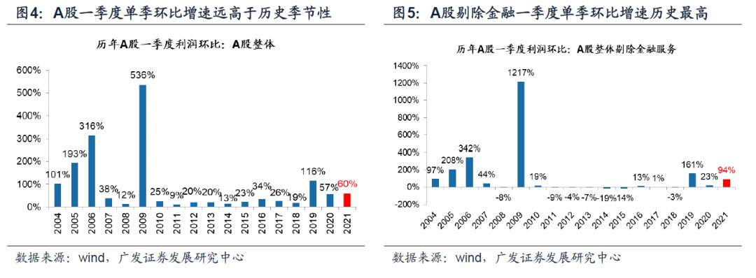 【广发策略】剔除基数效应,A股盈利显著改善 ——20年报21一季报业绩速览