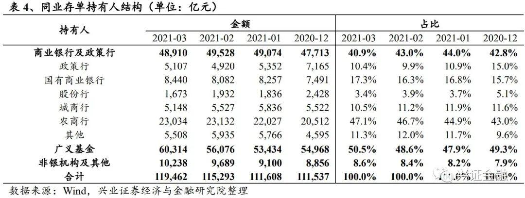 【兴证金融 傅慧芳】同业存单周报: 同业存单发行利率下降趋势不减