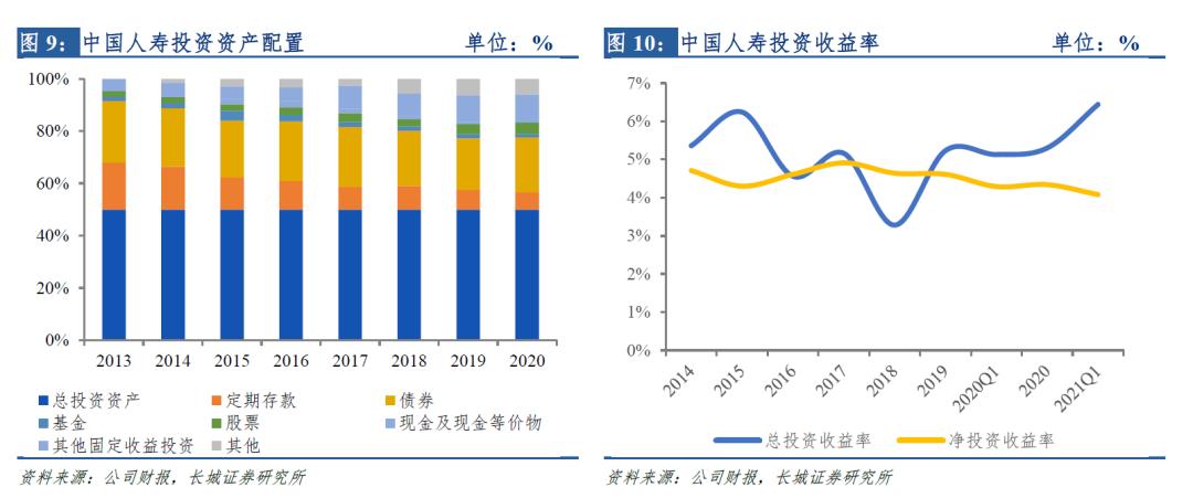 【长城非银】负债端高基数下业绩承压,投资带动净利润大幅增长——中国人寿2021年一季度业绩点评