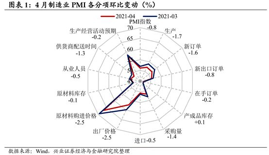 【兴证固收.利率】基本面上行斜率边际放缓——4月中采PMI点评