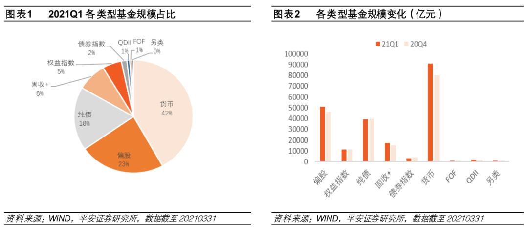 【平安基金】基金季度报告:股票资产逆势加仓白酒股,食品饮料整体减持