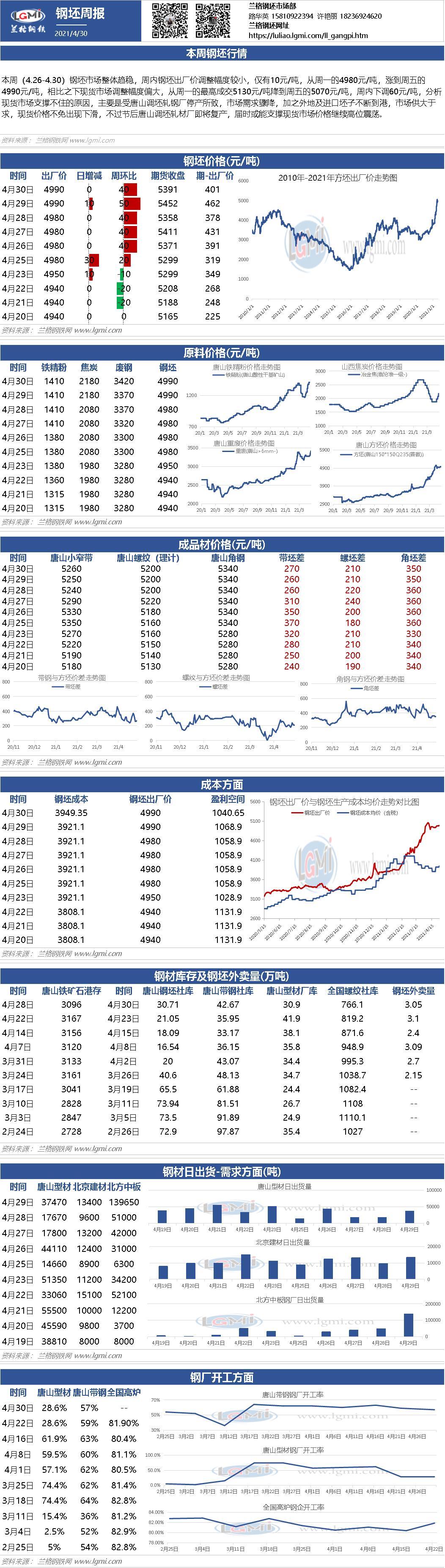 兰格钢坯周盘点:钢坯库存持续累增 价格持稳运行