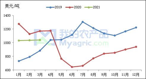 我的农产品:大蒜出口同比下跌30% 印尼减量接近一半