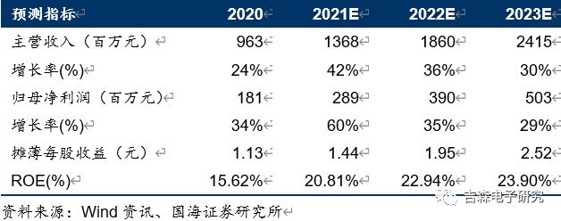 【公司点评】斯达半导:2021Q1业绩同比+177.23%,新能源汽车市场进入爆发期