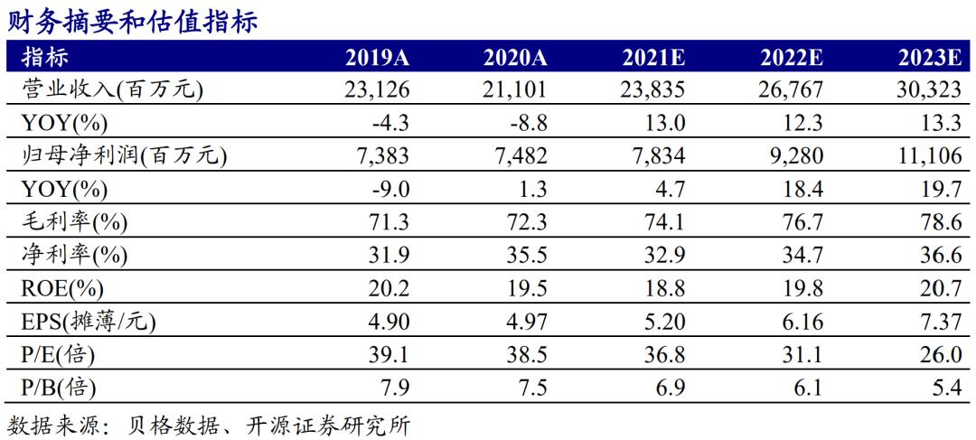【开源食饮】洋河股份:一季度收入超预期,扣非业绩表现靓丽——公司信息更新报告