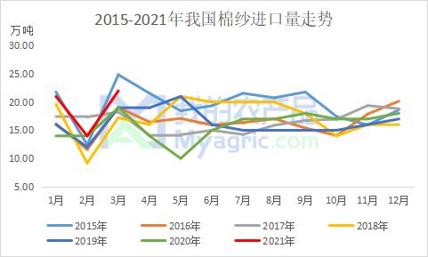 我的农产品:2021年一季度我国棉纱进口数据分析