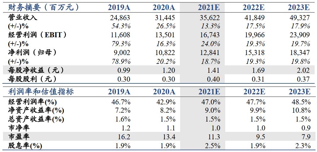 【国君非银】投资和投行业务是主要业绩亮点——华泰证券2021年一季报业绩点评