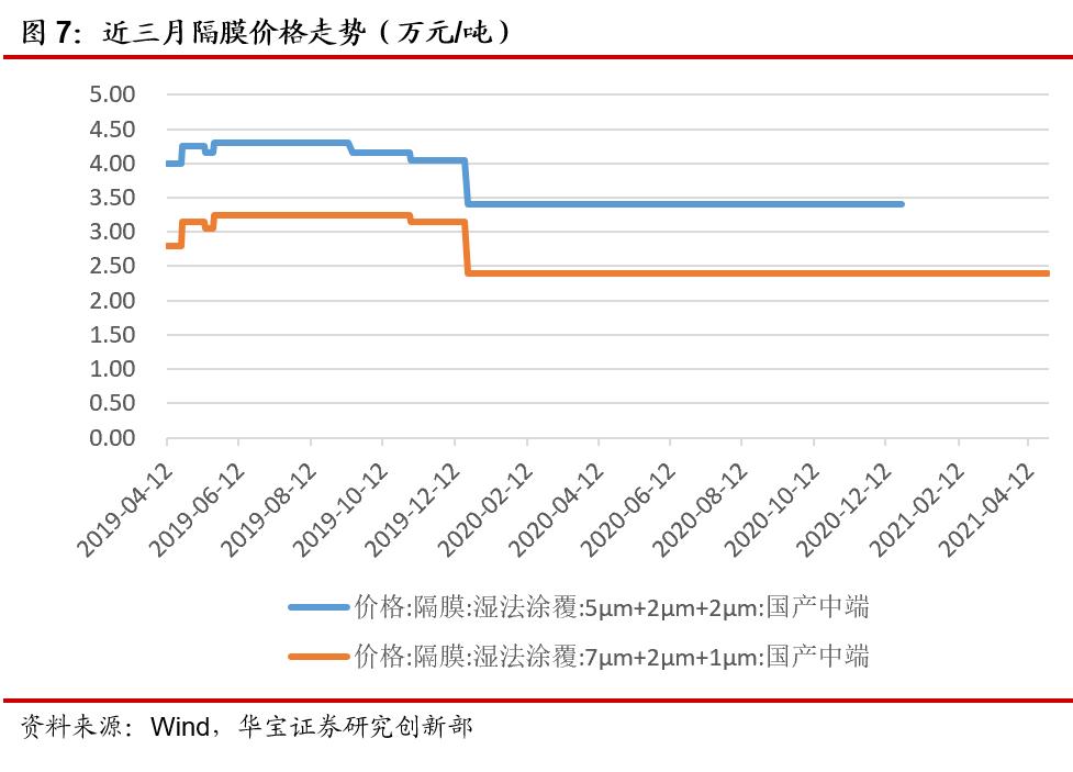 两部门展开换电模式应用试点,原料传导硅片再度调涨——新能源行业周报