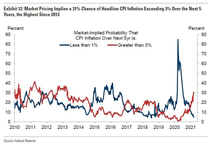 高盛:别太担心高通胀,美国CPI未来五年超过3%的概率没那么高