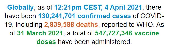 世卫组织:全球新冠肺炎确诊病例超1.302亿例