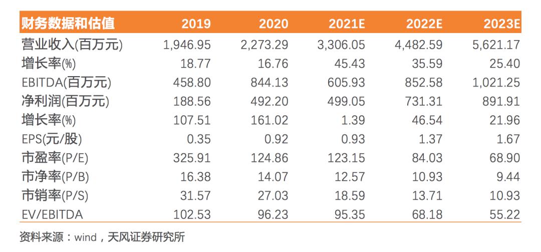 【天风电子】中微公司:刻蚀设备优势持续体现,技术产品不断迭代加速发展