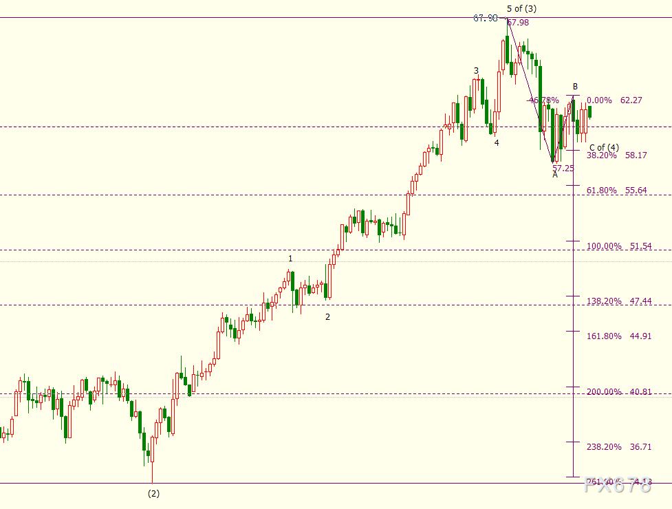"""NYMEX原油下看58.17美元,沙特可能作出""""违心""""之举"""