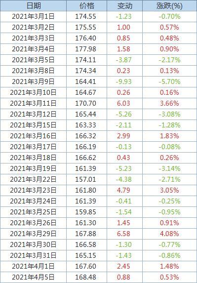 Fastmarkets MB:发运至青岛港62%品位铁矿石价格上涨0.53%