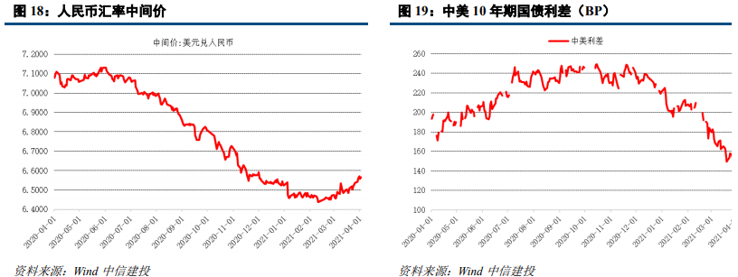 【中信建投 固收】也无风雨也无晴——利率债周报