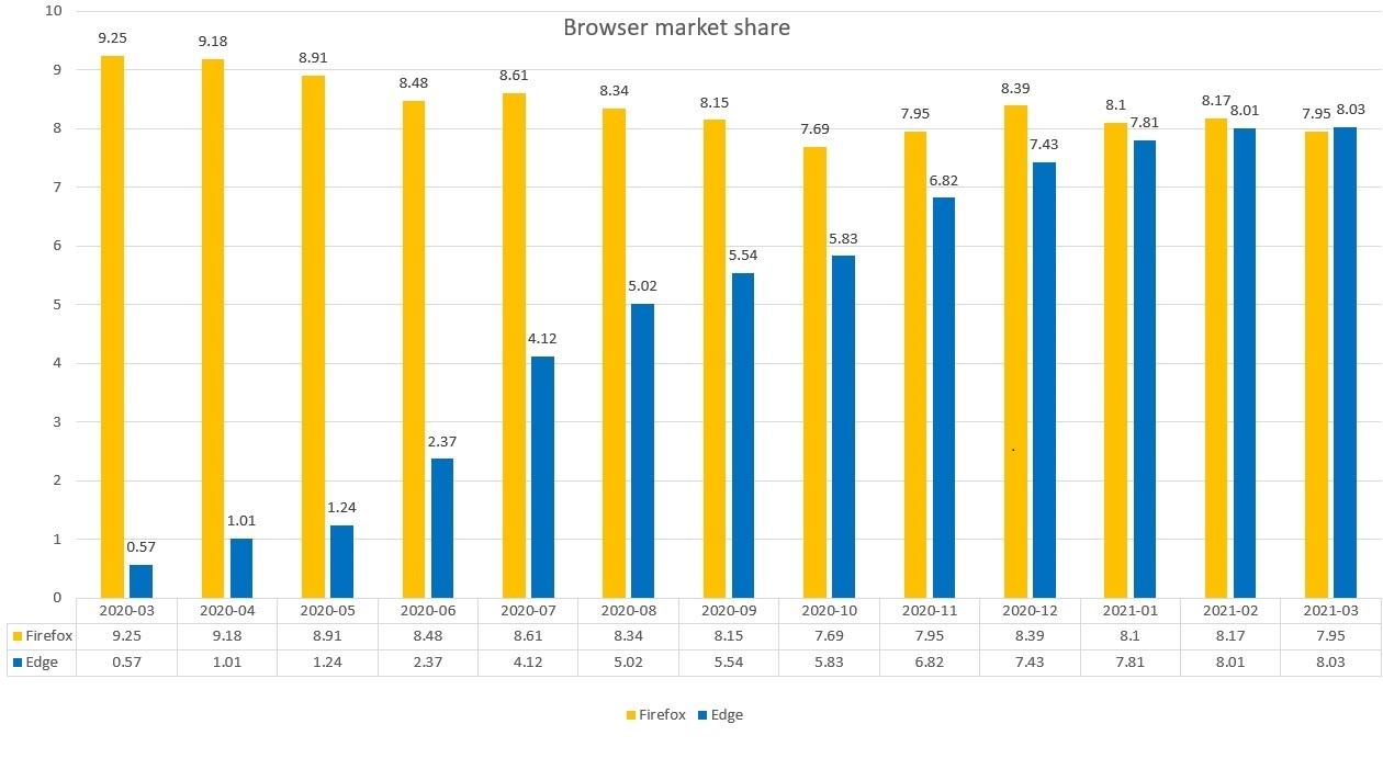 桌面浏览器三月市场份额报告:Chrome第一 Edge达到新高度