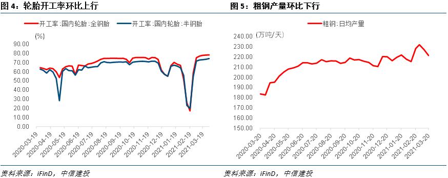 3月PPI预计显著抬升——见微知著·实体经济观察