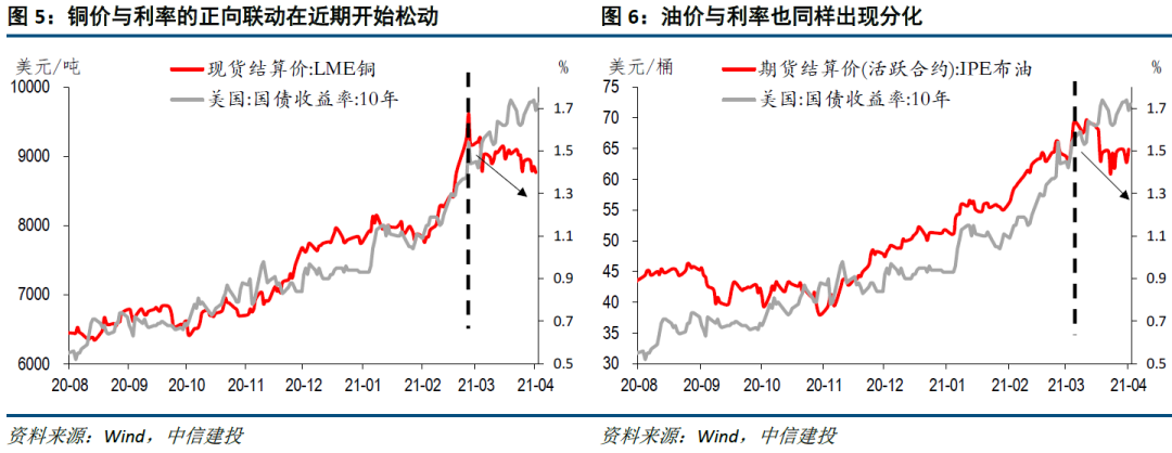 【中信建投宏观】对通胀的预期,有些通胀了