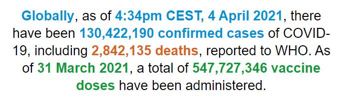 世卫组织:全球新冠肺炎确诊病例超过1.304亿例