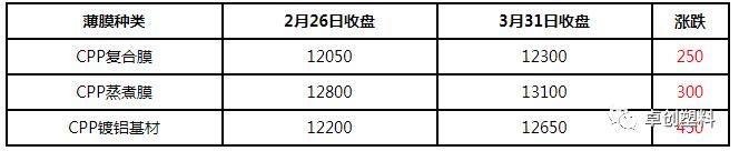 2021年3月CPP市场无新增生产线 交投气氛略显冷清