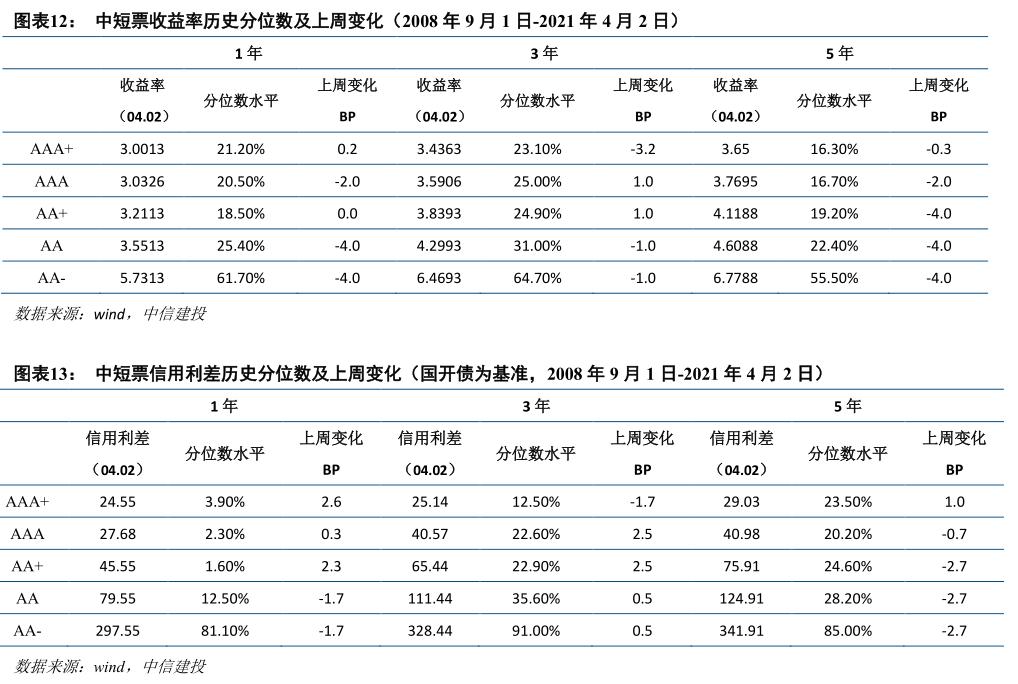【中信建投 固定收益】步入4月,债市能否迎来新方向——信用债周报