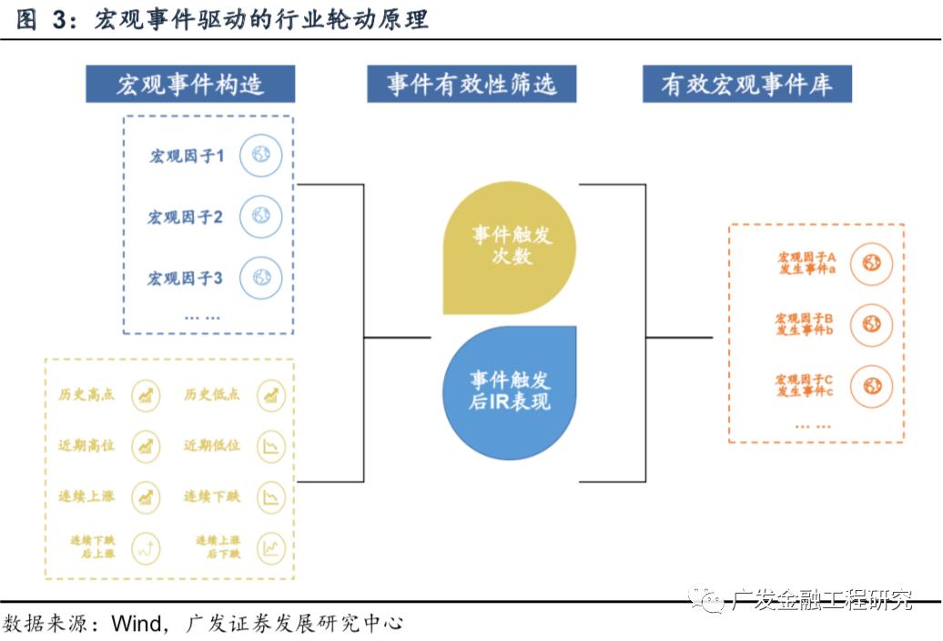 【广发金融工程】行业轮动策略:事件触发资金流入,关注消费反弹