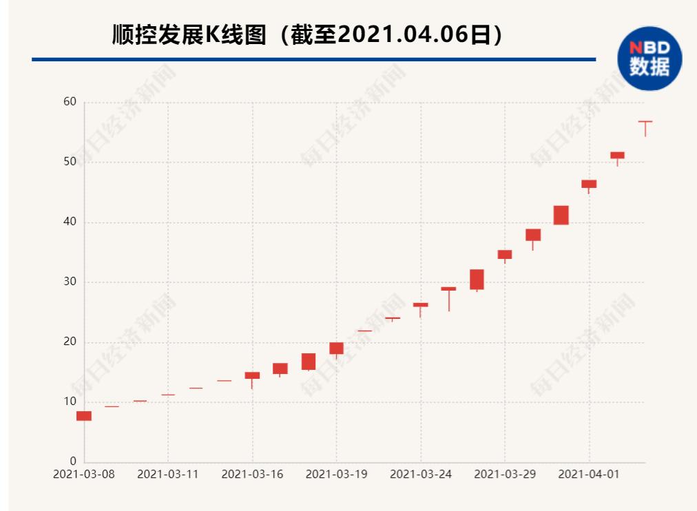 """21涨停后""""板王""""顺控发展停牌核查 12万股东今夜难眠"""