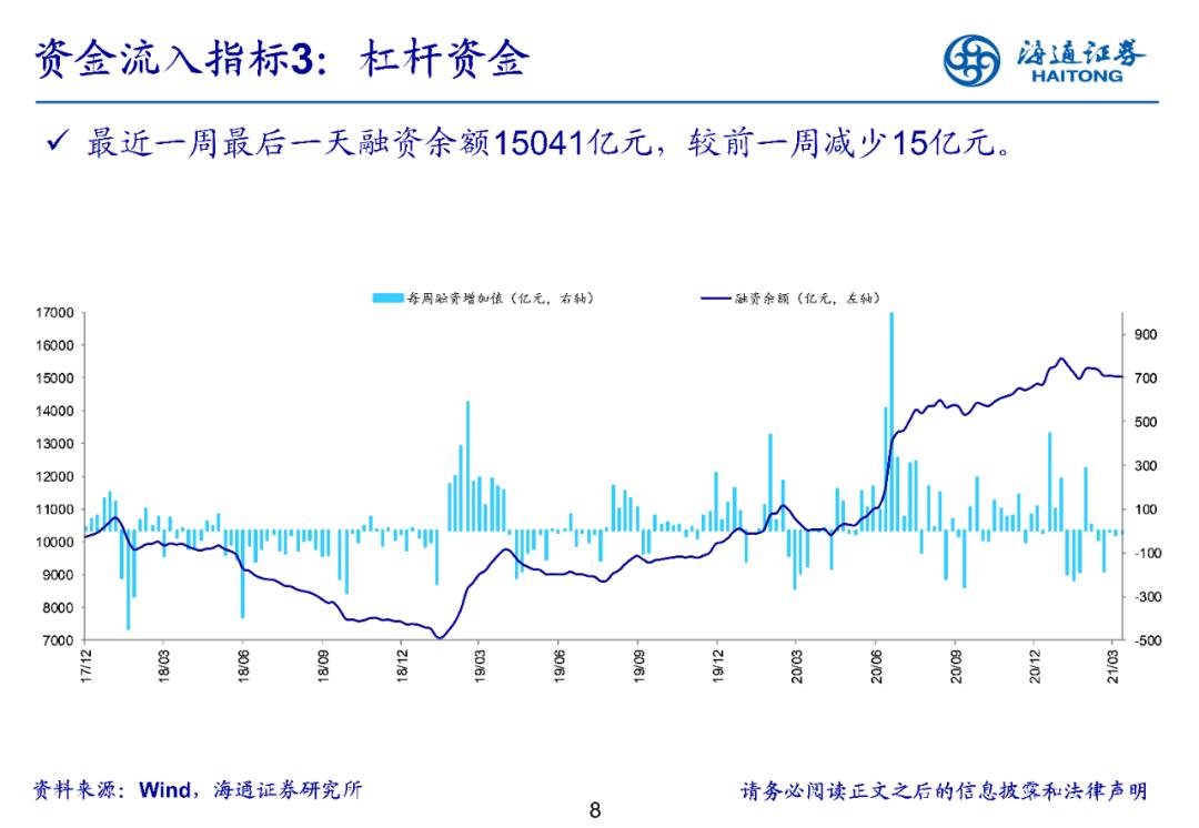 【海通立体策略】上周资金净流出243亿元