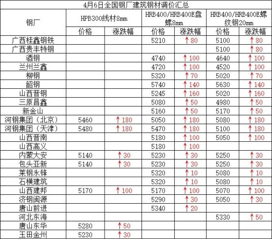 兰格建筑钢材周盘点(4.6):价格持续拉涨 整体成交尚可
