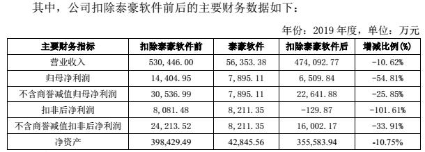 """一季度业绩暴涨30倍 泰豪科技""""卖子求生""""能维持多久?"""