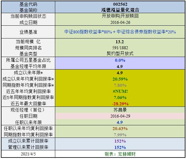 【基金评级】泓德泓益量化混合