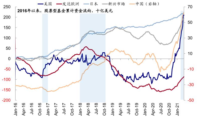 中金 | 美国宽财政和紧货币组合对全球市场意味着什么?