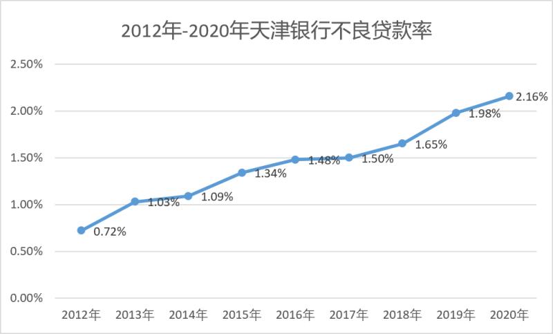 天津银行1亿股份遭大股东悉数拍卖 不良贷款率连续8年攀升